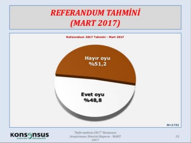 CHP Son Referandum Anketini Açıkladı! İşte Sonuçlar