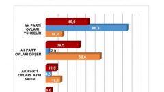 Denge Araştırma'nın Başbakan'a Sunduğu Son Anketin Sonuçları