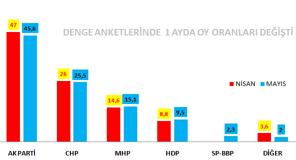 Mayıs Anketinde Partilerin Çarpıcı Oy Oranları