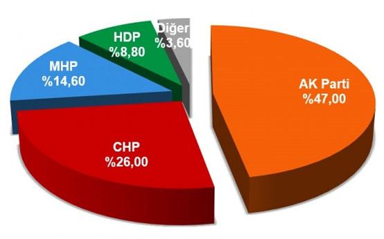 DENGE Araştırma Şirketi'nin Son Seçim Anketi