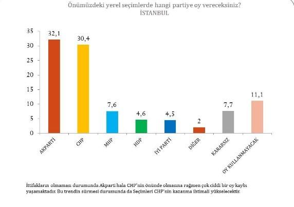 Dİ-EN Araştırma'nın 2019 Yerel Seçim Anketi