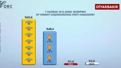 Diyarbakır ve Hatay Genel Seçim Anketi