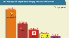 13 Büyükşehir'de Yapılan Son Seçim Anketi