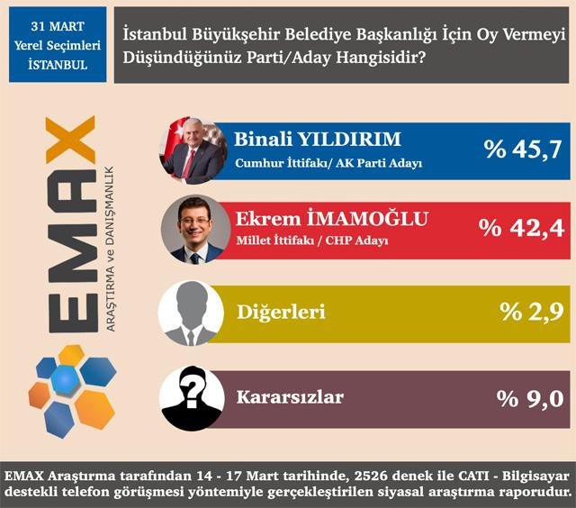 İstanbul, Ankara ve İzmir 2019 Yerel Seçim Anketi!
