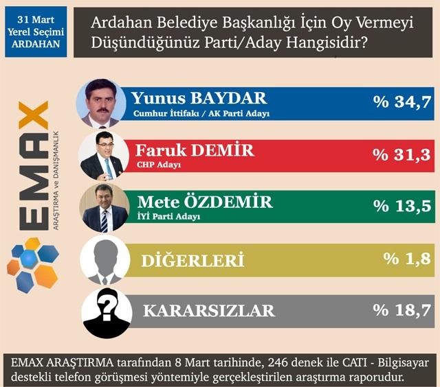 EMAX'ın Doğu ve Güneydoğu Anadolu Bölgesi Anketi!