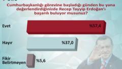 ORC'nin Erdoğan ve Davutoğlu Performans Anketi