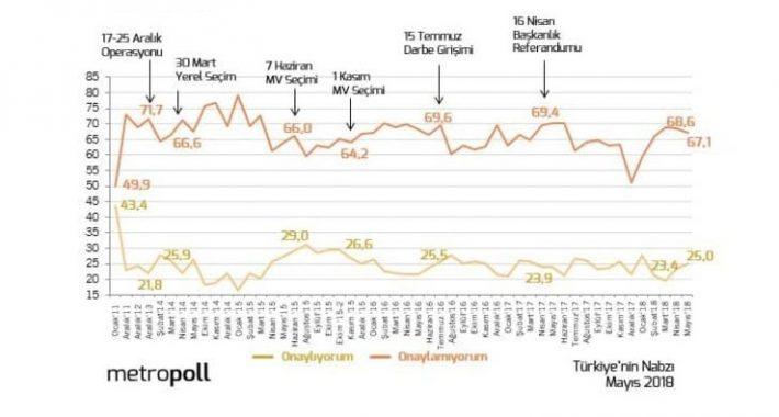 MHP Seçmeninin Erdoğan'a Desteği Ne Oranda? İşte Metropoll Anketi Sonuçları!