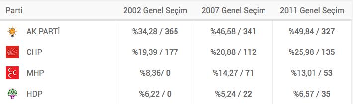 2015 Genel Seçiminin Kazananları ve Kaybedenleri