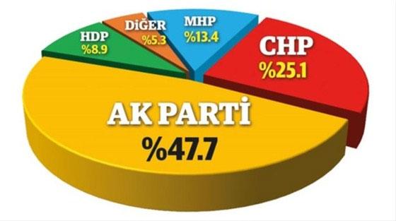 GENAR'dan Şubat Ayının Son Seçim Anketi