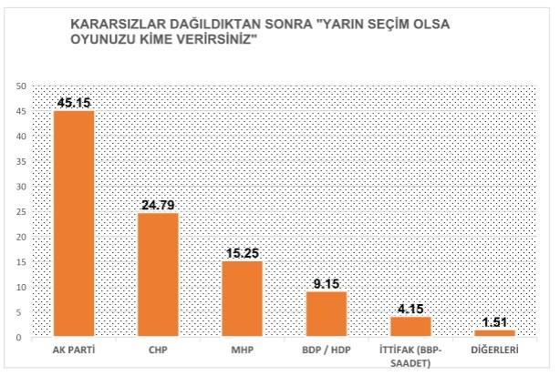 Genel Seçimlere 33 gün kala 5 farklı anket sonucu
