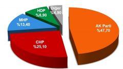 Genel Seçimlere 16 Gün Kala 8 Farklı Anket Sonucu