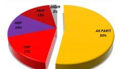 Genel Seçimlerde Gurbetçilerin Tercihi Ne Olacak?