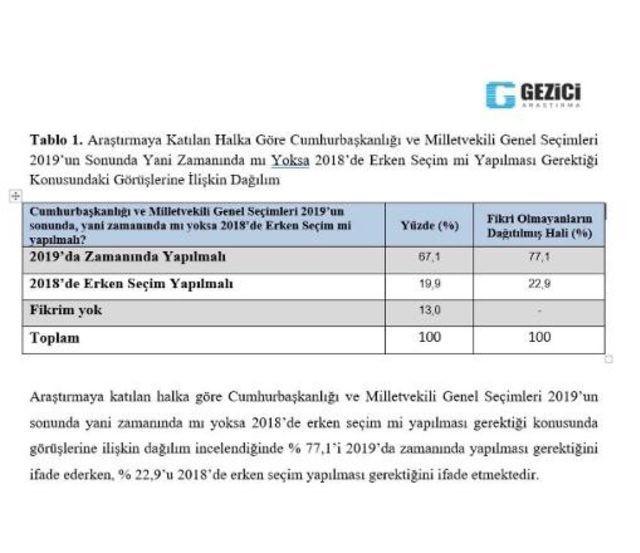 Murat Gezici'den Çarpıcı Erken Seçim Anketi