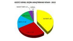 Gezici'nin Nisan ayı seçim anketi yayınlandı