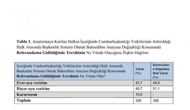 GEZİCİ'nin Kapsamlı Referandum Anketi Sonuçları