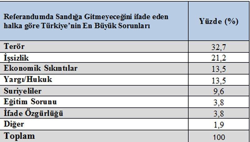 GEZİCİ Referandum Anketinde Çarpıcı Sonuç!