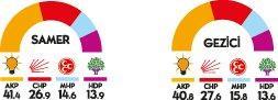 Genel Seçimlere 15 gün kala yapılan 3 anketin sonuçları