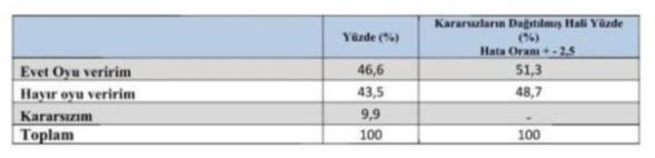 KONDA, GEZİCİ ve THEMİS Araştırma Şirketi Anketleri