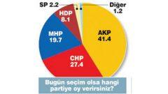 Gezici'nin 2015 Genel Seçim Anketi