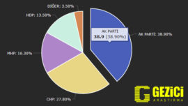 GEZİCİ'nin Son Anketinde AK Parti Düşüşe Geçti