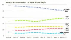 HDP barajı geçiyor mu? Anketler ne diyor?