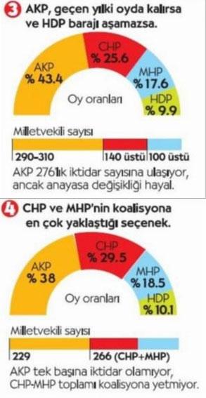 HDP Barajı Aşarsa Koalisyon Olur mu?