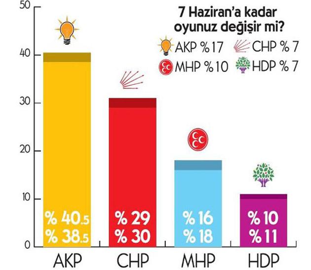 İksara Anketinde AK Parti'ye Şok