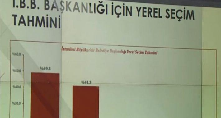İstanbul'da Son Durum! 2019 Yerel Seçim Anketi Sonuçları!
