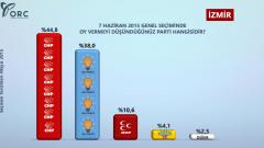 ORC'nin İzmir ve Bursa Anket Sonuçları