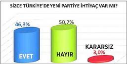 İzmir İçin Yapılan En Çarpıcı Anket Sonuçları