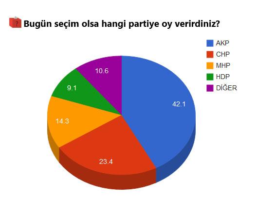 Kadir Has Üniversitesi'nin Anketinde AK Parti'ye Büyük Şok