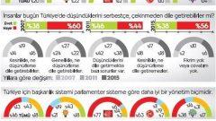 Son Seçim Anketine Göre Ekonomi Kötüye Gidiyor!