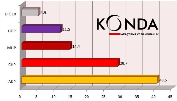 KONDA Anketinde AK Parti Tek Başına İktidar Olamıyor