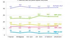 KONDA'nın Son Seçim Anketinde MHP Kan Kaybediyor