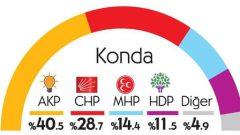 KONDA'nın Şok Seçim Anket Sonuçları