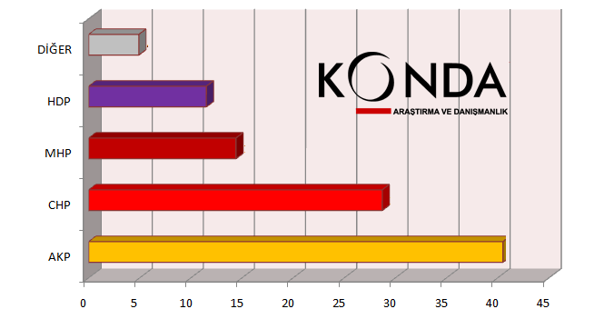 KONDA'nın Son Anketinde CHP Uçuşa Geçti