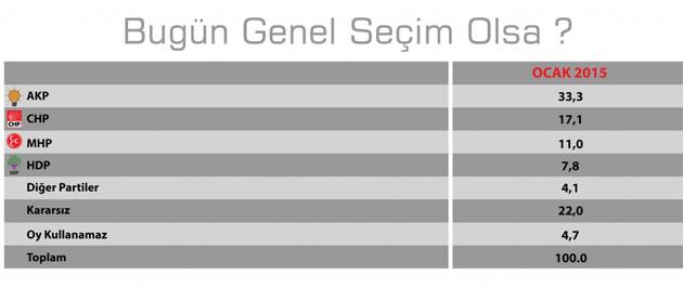 Konda'nın Ocak ayında yaptığı seçim anketi