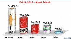 Konsensus'un 1 Kasım 2015 Genel Seçim Anketi Sonuçları