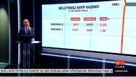 1 Kasım Genel Seçimleri Öncesi Kritik Tablo