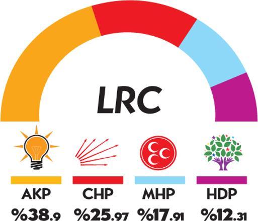 """LRC'nin """"Bu Pazar Seçim Olsa"""" Anket Sonuçları"""