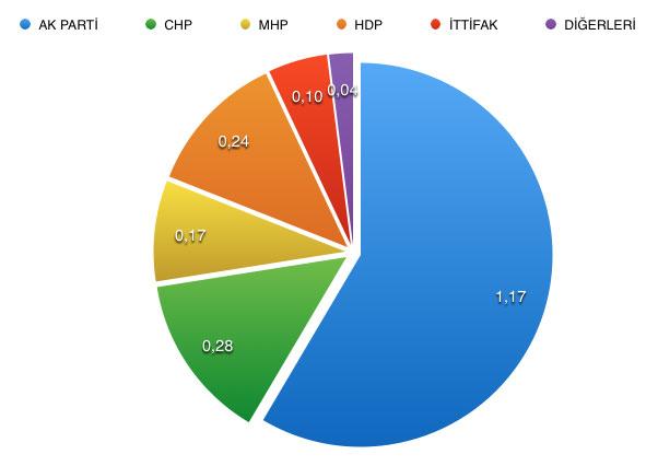 MAK'ın Kapsamlı Seçim Anketi Sonuçları