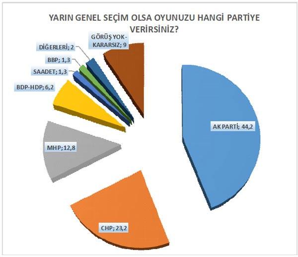 30 Büyükşehiri Kapsayan Seçim Anketi Yayınlandı