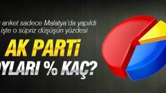 Malatya'da AK Parti Oyları Düşüşe Geçti