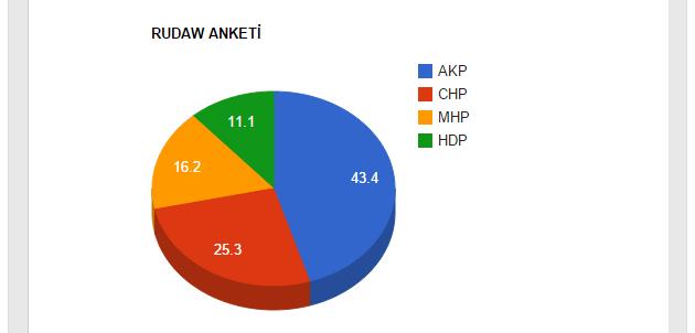 Anket Şirketlerinin 2015 Genel Seçim Anket Sonuçları