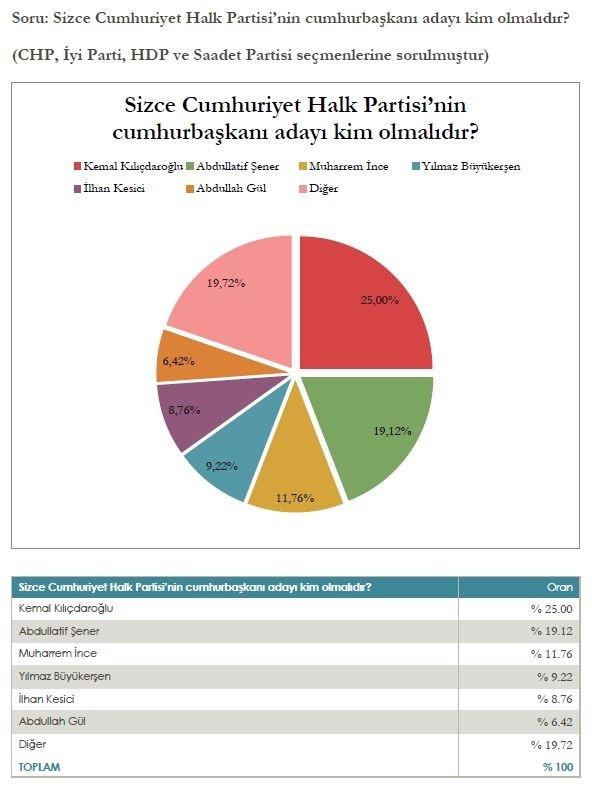 """Mediar Araştırma Şirketi'nin """"Cumhur İttifakı"""" Anketi Sonuçları"""