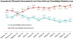 MetroPOLL Anketinde AKP'ye Şok Üstüne Şok