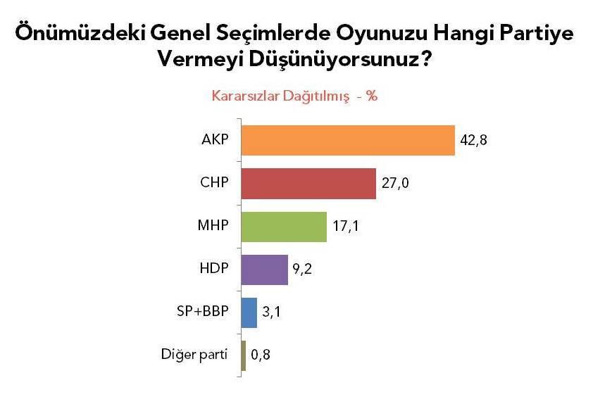 HDP Metropoll Anketinde de Baraj Altında!