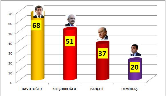 Liderlerin Genel Seçim Miting Performansları