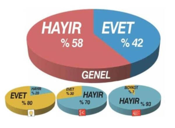 Murat Gezici Son Başkanlık Anketini Açıkladı!