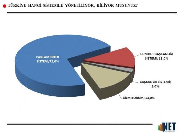 İşte Son Referandum ve Başkanlık Anketi Sonuçları